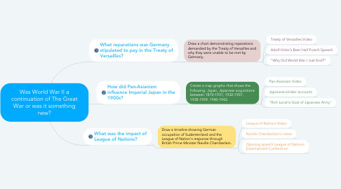 Mind Map: Was World War II a continuation of The Great War or was it something new?