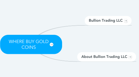 Mind Map: WHERE BUY GOLD COINS
