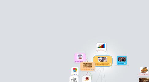 Mind Map: EPIDEMIOLOGIA