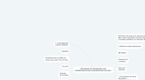 Mind Map: PROGRAMA DE TRANSICION: UNA INTERVENCION PARA ADOLESCENTES CON DM1.