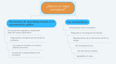 Mind Map: ¿Qué es un mapa conceptual?
