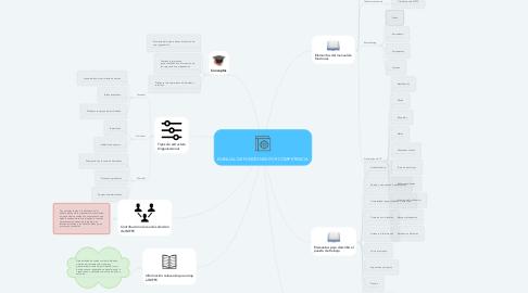 Mind Map: MANUAL DE FUNCIONES POR COMPETENCIA