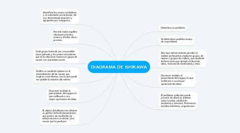 Mind Map: DIAGRAMA DE ISHIKAWA