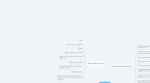 Mind Map: Маркетолог