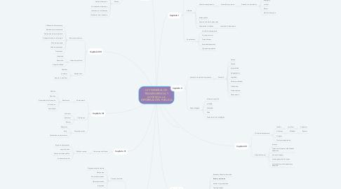 Mind Map: LEY GENERAL DE TRANSPARENCIA Y ACCESO A LA INFORMACIÓN PUBLICA