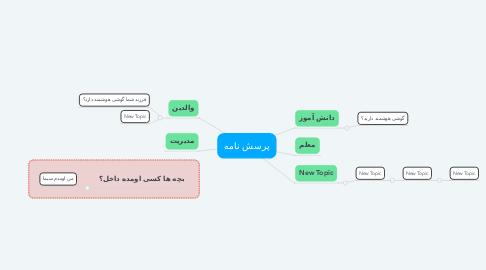 Mind Map: پرسش نامه