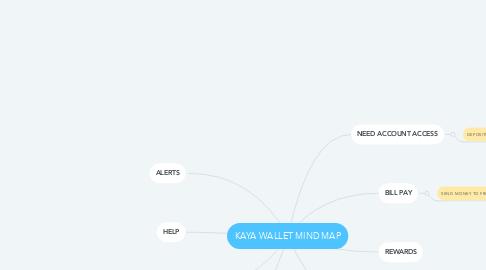 Mind Map: KAYA WALLET MIND MAP