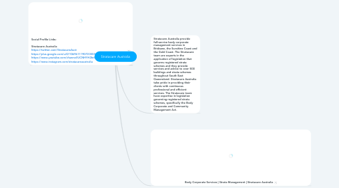Mind Map: Stratacare Australia