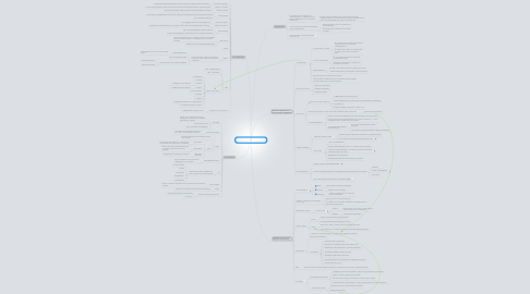 Mind Map: Lean IT: hoe Lean toepassen op de IT organisatie?