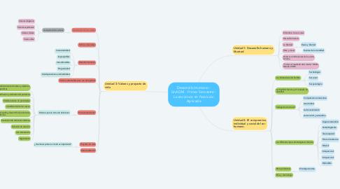 Mind Map: Desarrollo Humano - UnADM - Primer Semestre - Licenciatura en Nutrición Aplicada