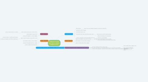 Mind Map: Создать систему Доставки и сборки товара клиенту
