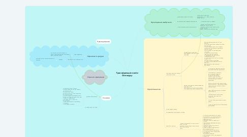 Mind Map: Трансформація освіти Сингапуру