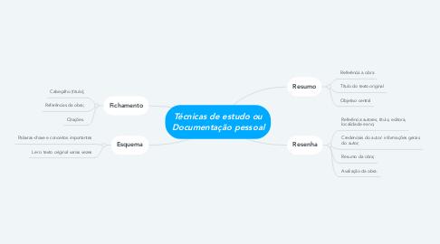 Mind Map: Técnicas de estudo ou Documentação pessoal