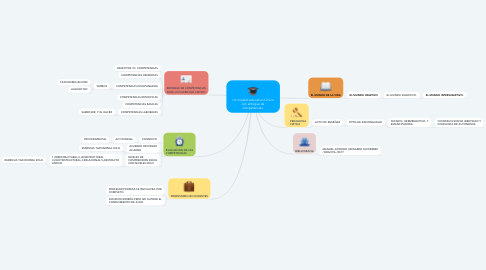 Mind Map: Un modelo educativo Critico con enfoque de competencias.