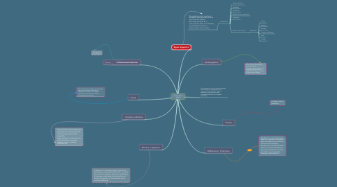 Mind Map: Comunicación Verbal
