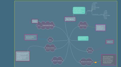Mind Map: Comunicación y funciones del lenguaje