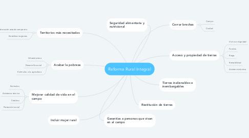 Mind Map: Reforma Rural Integral