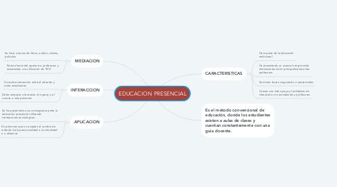 Mind Map: EDUCACION PRESENCIAL