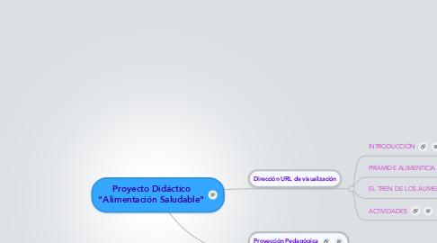 """Mind Map: Proyecto Didáctico """"Alimentación Saludable"""""""