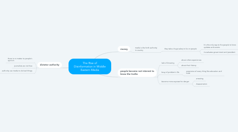 Mind Map: The Rise of Disinformation in Middle Eastern Media