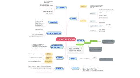 Mind Map: LA AUDITORÍA INTEGRAL