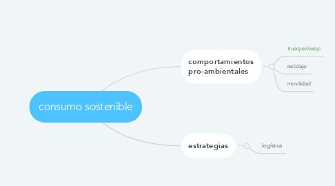 Mind Map: consumo sostenible