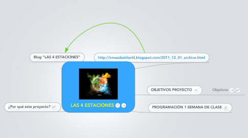 Mind Map: LAS 4 ESTACIONES