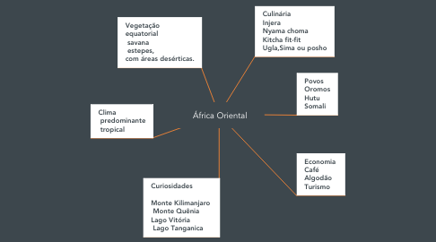 Mind Map: África Oriental