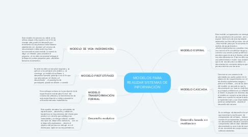 Mind Map: MODELOS PARA REALIZAR SISTEMAS DE INFORMACIÓN