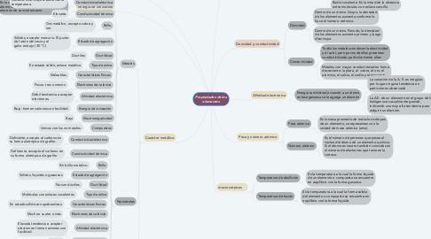 Mind Map: Propiedades de los elementos
