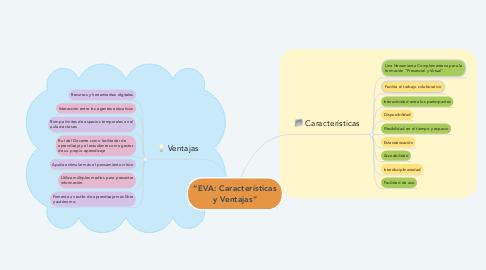 """Mind Map: """"EVA: Características y Ventajas"""""""