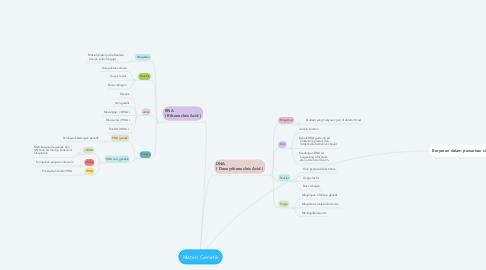 Mind Map: Materi Genetik