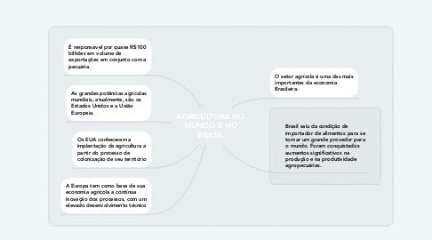 Mind Map: AGRICULTURA NO MUNDO E NO BRASIL