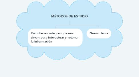 Mind Map: MÉTODOS DE ESTUDIO
