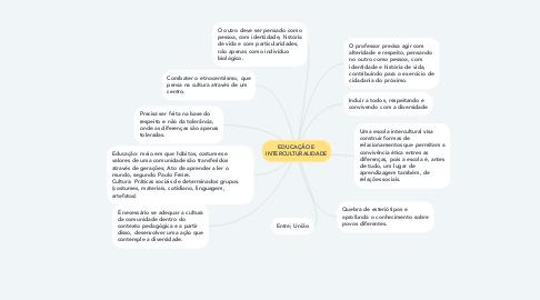 Mind Map: EDUCAÇÃO E INTERCULTURALIDADE