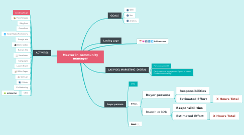 Mind Map: Master in community manager