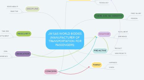 Mind Map: JM SAS WORLD BODIES (MANUFACTURER OF TRANSPORTATION FOR PASSENGERS)