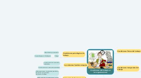 Mind Map: Condiciones del trabajo en las organizaciones