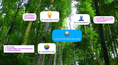 Mind Map: การรักษาธรรมชาติและสิ่งแวดล้อม
