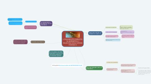 Mind Map: LOS ELEMENTOS QUÍMICOS, SU MATEMÁTICA Y RELACIÓN CON EL SISTEMA PERIÓDICO