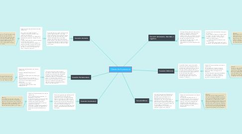 Mind Map: Sujetos del Derecho Individual del Trabajo