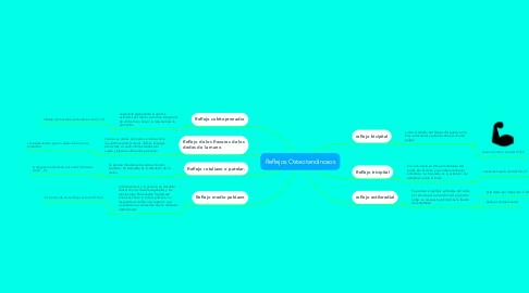 Mind Map: Reflejos Osteotendinosos