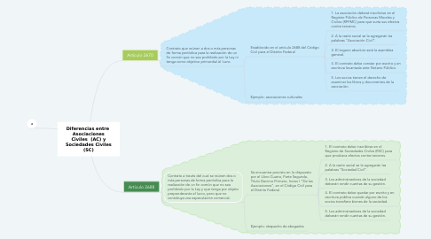 Mind Map: Diferencias entre  Asociaciones Civiles  (AC) y Sociedades Civiles (SC)