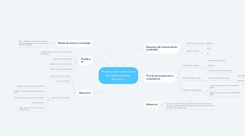 Mind Map: Planificación y estructura del entrenamiento deportivo.