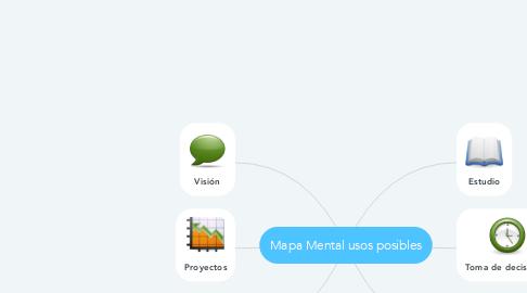 Mind Map: Mapa Mental usos posibles