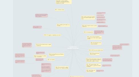 Mind Map: SOCIEDAD EN NOMBRE COLECTIVO