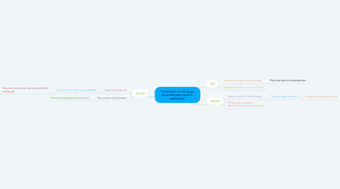 "Mind Map: ""Importance of having go, grow and glow foods in, every meal"""