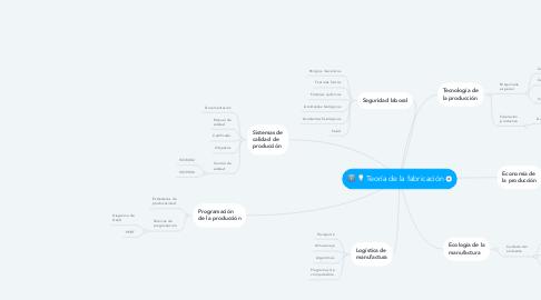 Mind Map: Teoría de la fabricación