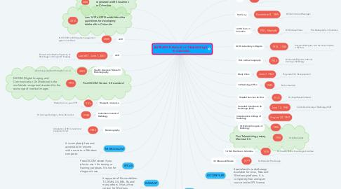 Mind Map: BORRADOR History of Teleradiology in Colombia