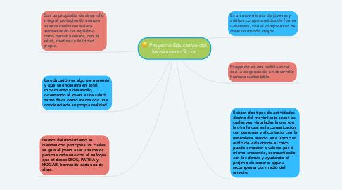 Mind Map: Proyecto Educativo del Movimiento Scout